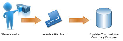 Web form populates your email marketing database