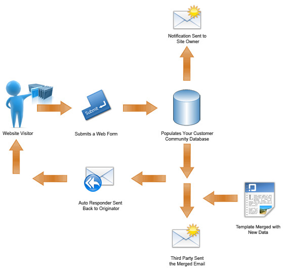web form populates email marketing database and tells everyone